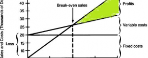 How Affect Break Even Leverage in Property