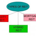 Definition hybrid reits in Property