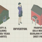 How to Calculate Equity Capitalization Rate on Property