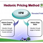 Hedonic Models Analysis Real Estate Valuation