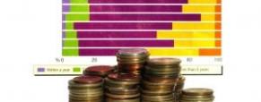 Debt Coverage Ratio (DCR)